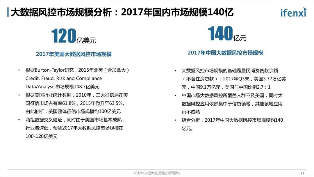 《2018年中国大数据风控调研报告》