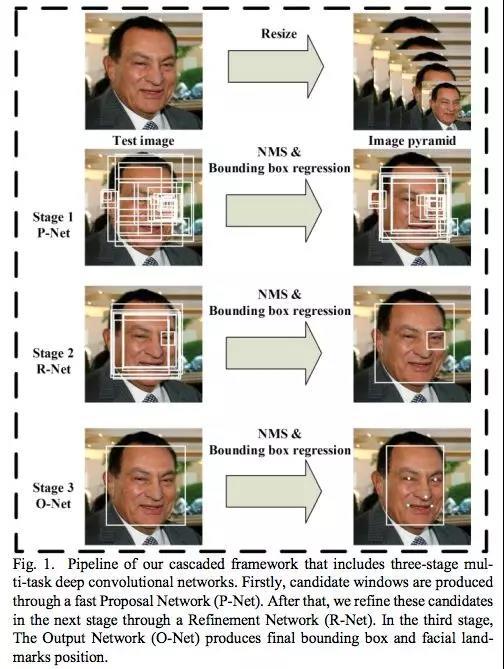 拒绝调包!且看MTCNN人脸检测推断过程详解!