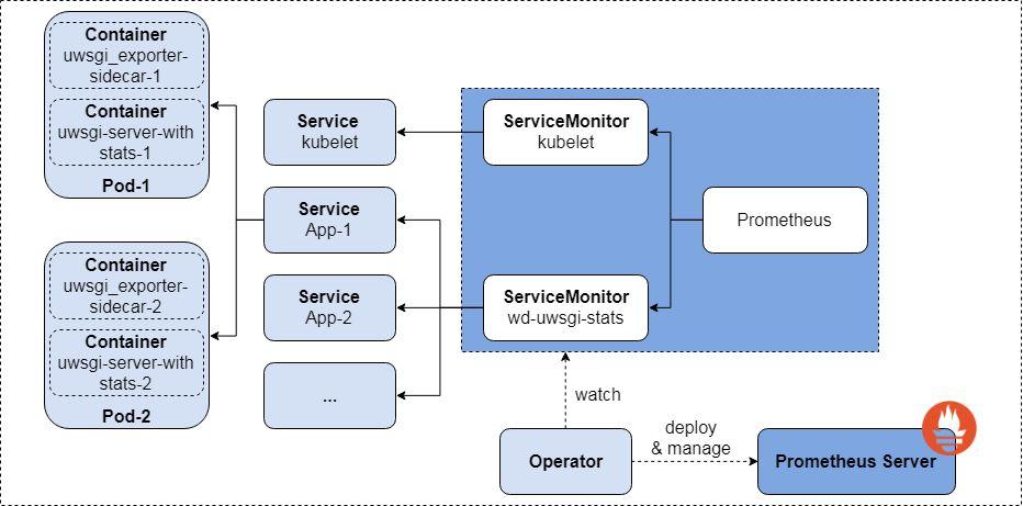 模型服务管理平台 – Waterdrop 之弹性伸缩