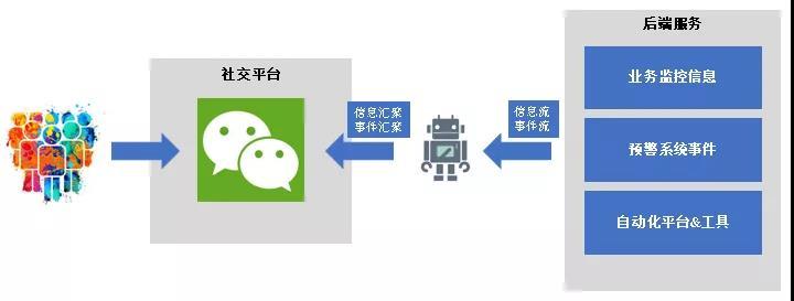 基于微信机器人实现ChatOps的探索