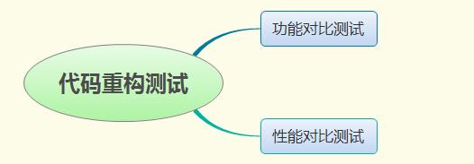 浅谈代码重构过程中如何保证质量