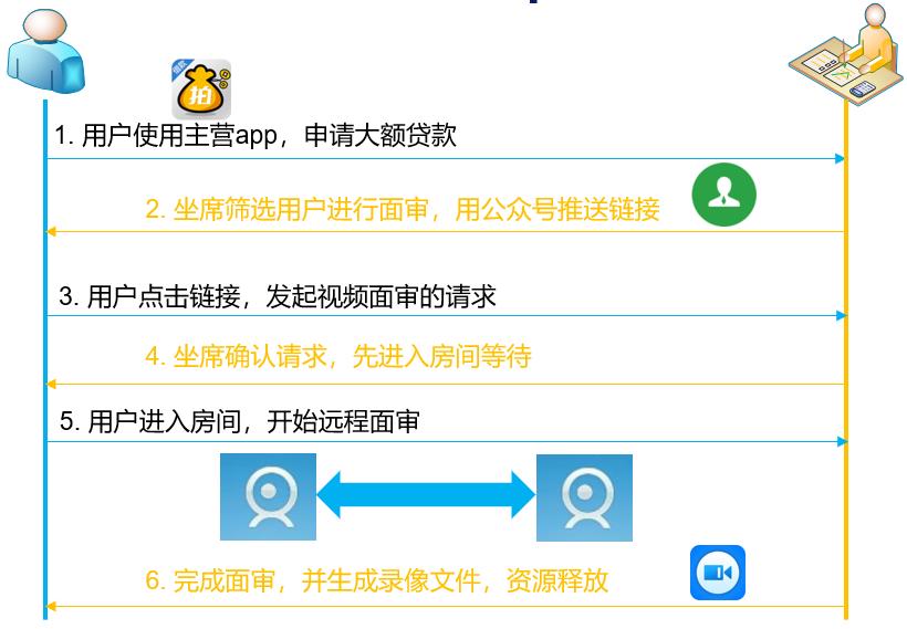 远程面审系统 | 5G时代的AI入口