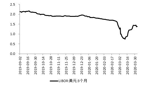 """不存在美联储""""冻结""""美国国债的问题"""