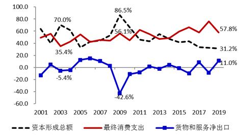 """我国经济将转""""危""""为""""机"""",全年GDP或可达3%"""