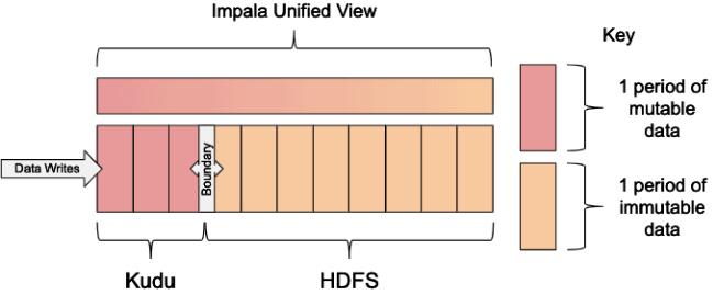 信也科技研究:基于滑动窗口的实时同步架构简介