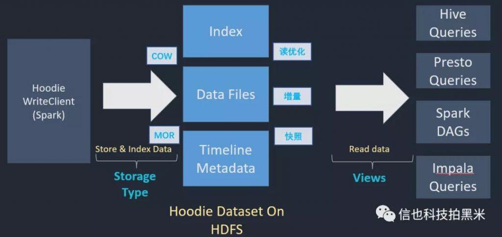 Hudi框架丨数据服务实时化利器