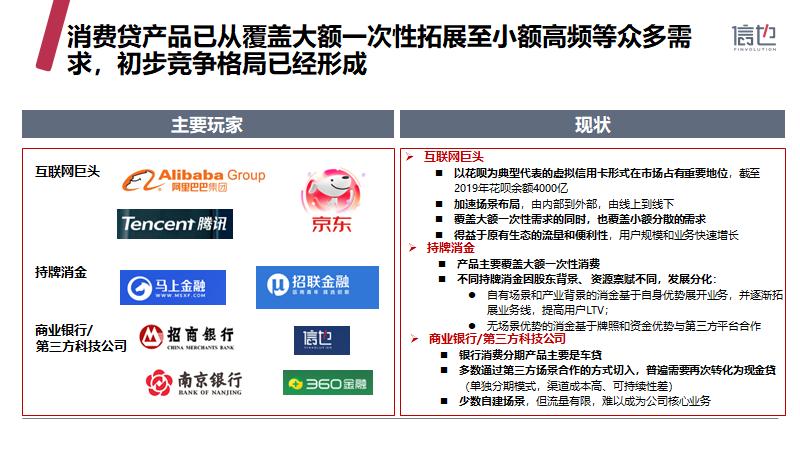 信也科技《2019中国消费信贷市场研究报告》