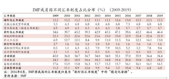 盛松成:当前局势下是否需要调整我国的汇率制度?