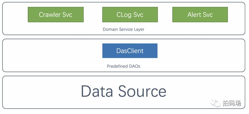 精益求精-信也科技DAS与携程DAL对比