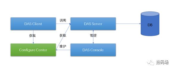 信也科技数据库访问中间件DAS揭秘