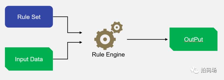 基于规则引擎在催收业务中实现高效的案件分配