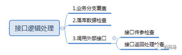 一个接口测试用例设计的实践