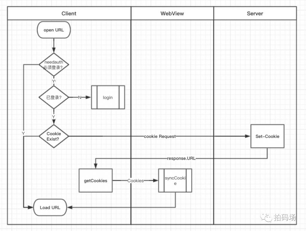 iOS WebView采坑篇之同步登录态总结